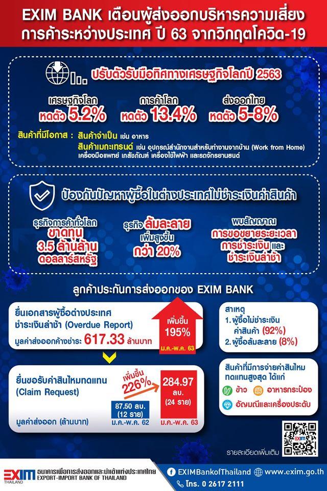 EXIM BANK ห่วงผู้ส่งออกโดนเบี้ยวค่าสินค้า. ...